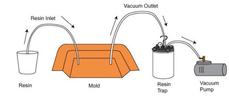 vacuun infusion process2